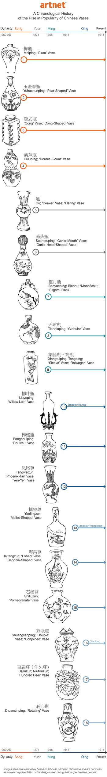 names-of-chinese-vase-shapes