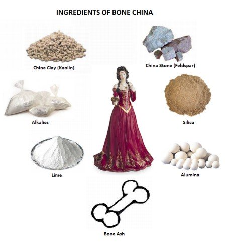 ingredients of bone china ware